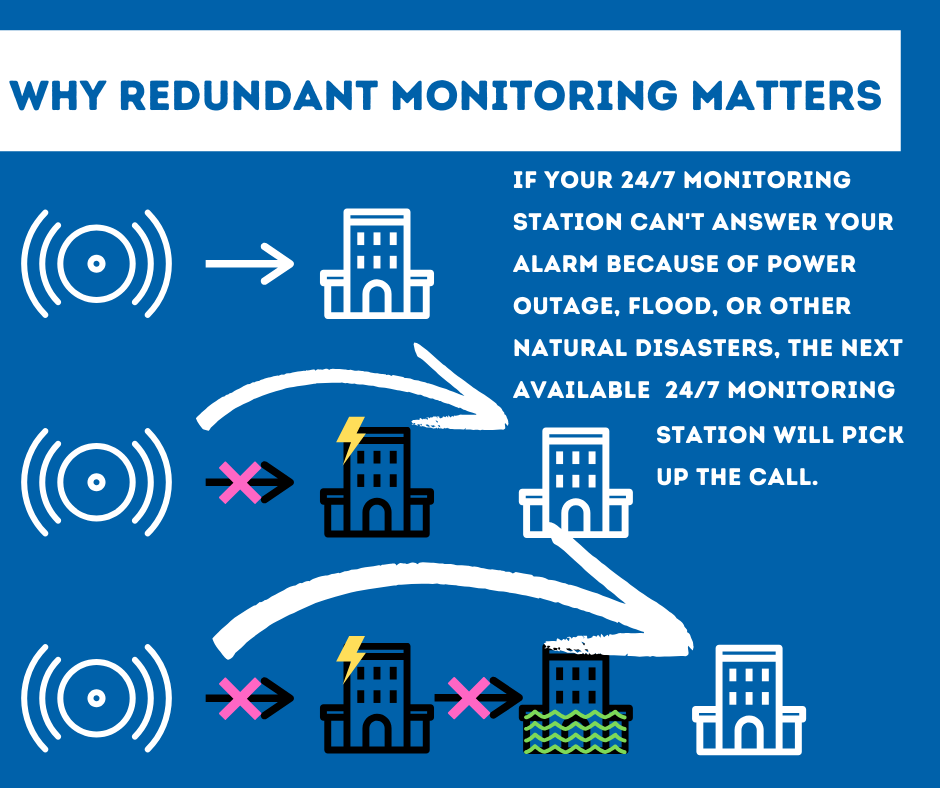 Security System Monitoring Cleveland